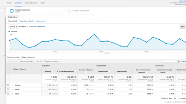 Google Analytics - Supports des visiteurs